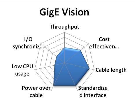 Gige Vision Opencv